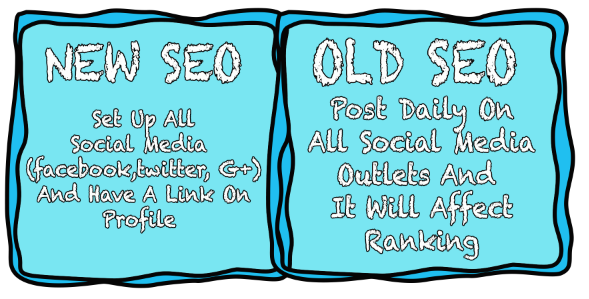 A Practical Guide To SEO – Then & Now
